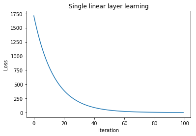 Plot of the loss of the linear layer.