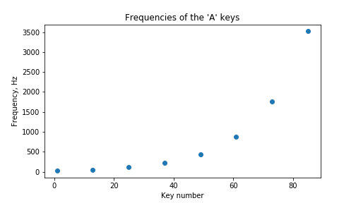 Graph of frequency vs key number on the keyboard.