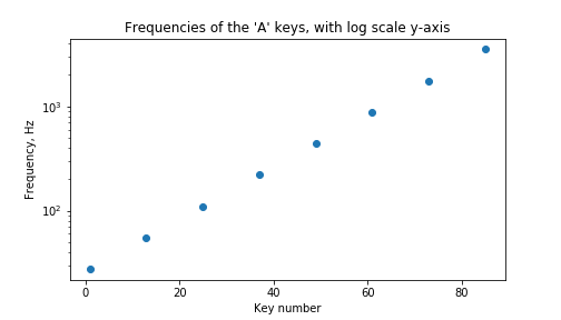 Graph of frequency, vs the key number on the keyboard, with log y axis.