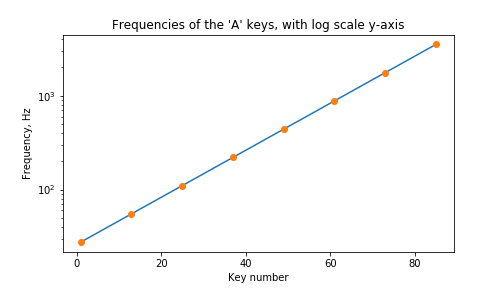 Graph of frequency, vs the key number on the keyboard, with log y axis, and line through it.